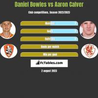 Daniel Bowles vs Aaron Calver h2h player stats
