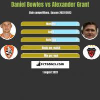 Daniel Bowles vs Alexander Grant h2h player stats