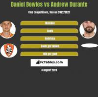 Daniel Bowles vs Andrew Durante h2h player stats