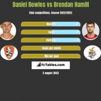 Daniel Bowles vs Brendan Hamill h2h player stats