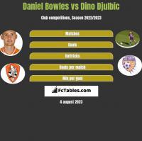 Daniel Bowles vs Dino Djulbic h2h player stats