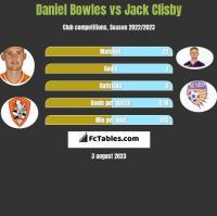 Daniel Bowles vs Jack Clisby h2h player stats