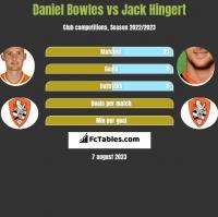 Daniel Bowles vs Jack Hingert h2h player stats