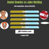 Daniel Bowles vs Jake McGing h2h player stats