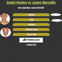 Daniel Bowles vs James Meredith h2h player stats