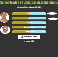 Daniel Bowles vs Jonathan Aspropotamitis h2h player stats