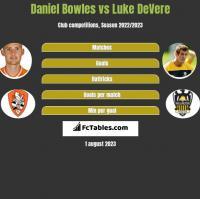 Daniel Bowles vs Luke DeVere h2h player stats