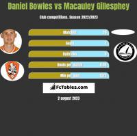 Daniel Bowles vs Macauley Gillesphey h2h player stats