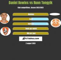 Daniel Bowles vs Ruon Tongyik h2h player stats