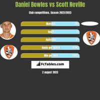 Daniel Bowles vs Scott Neville h2h player stats