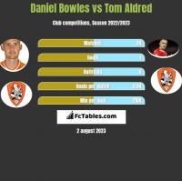 Daniel Bowles vs Tom Aldred h2h player stats