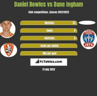 Daniel Bowles vs Dane Ingham h2h player stats