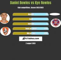 Daniel Bowles vs Kye Rowles h2h player stats