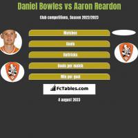 Daniel Bowles vs Aaron Reardon h2h player stats