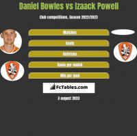 Daniel Bowles vs Izaack Powell h2h player stats