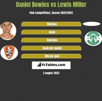 Daniel Bowles vs Lewis Miller h2h player stats