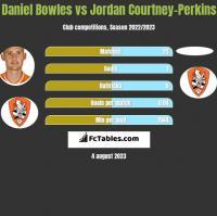 Daniel Bowles vs Jordan Courtney-Perkins h2h player stats