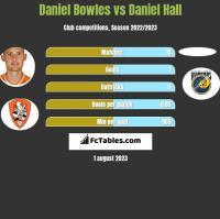 Daniel Bowles vs Daniel Hall h2h player stats