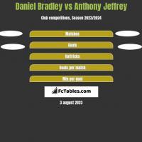 Daniel Bradley vs Anthony Jeffrey h2h player stats