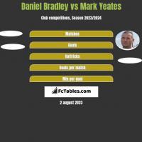 Daniel Bradley vs Mark Yeates h2h player stats