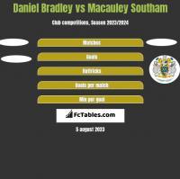 Daniel Bradley vs Macauley Southam h2h player stats