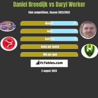 Daniel Breedijk vs Daryl Werker h2h player stats