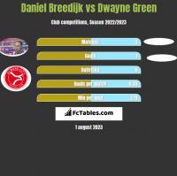 Daniel Breedijk vs Dwayne Green h2h player stats