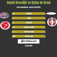 Daniel Breedijk vs Dylan de Braal h2h player stats