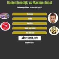 Daniel Breedijk vs Maxime Gunst h2h player stats