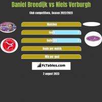 Daniel Breedijk vs Niels Verburgh h2h player stats