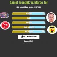 Daniel Breedijk vs Marco Tol h2h player stats
