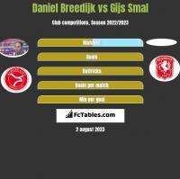 Daniel Breedijk vs Gijs Smal h2h player stats
