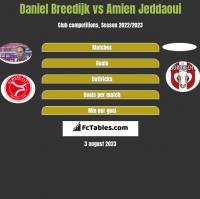 Daniel Breedijk vs Amien Jeddaoui h2h player stats