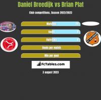 Daniel Breedijk vs Brian Plat h2h player stats