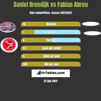 Daniel Breedijk vs Fabian Abreu h2h player stats