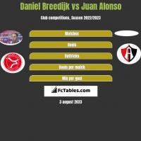 Daniel Breedijk vs Juan Alonso h2h player stats