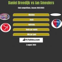 Daniel Breedijk vs Ian Smeulers h2h player stats