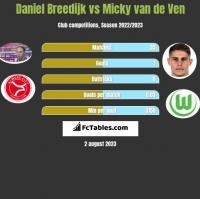 Daniel Breedijk vs Micky van de Ven h2h player stats