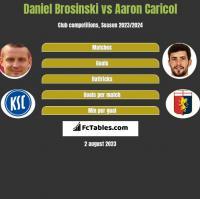 Daniel Brosinski vs Aaron Caricol h2h player stats