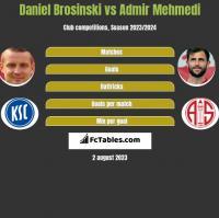 Daniel Brosinski vs Admir Mehmedi h2h player stats