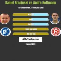 Daniel Brosinski vs Andre Hoffmann h2h player stats