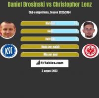 Daniel Brosinski vs Christopher Lenz h2h player stats