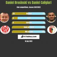 Daniel Brosinski vs Daniel Caligiuri h2h player stats