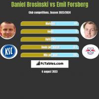 Daniel Brosinski vs Emil Forsberg h2h player stats