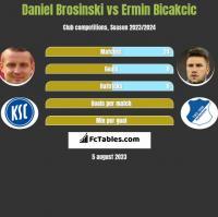 Daniel Brosinski vs Ermin Bicakcic h2h player stats