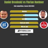 Daniel Brosinski vs Florian Huebner h2h player stats