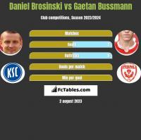 Daniel Brosinski vs Gaetan Bussmann h2h player stats