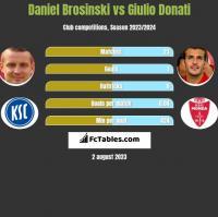 Daniel Brosinski vs Giulio Donati h2h player stats
