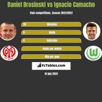 Daniel Brosinski vs Ignacio Camacho h2h player stats