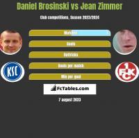 Daniel Brosinski vs Jean Zimmer h2h player stats